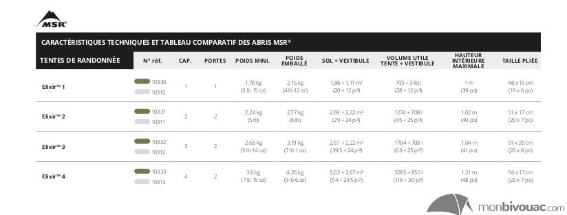 Comparatif des tentes MSR Elixir