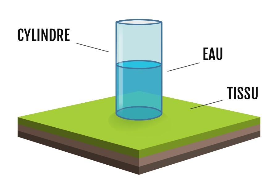 Test de la colonne d'eau